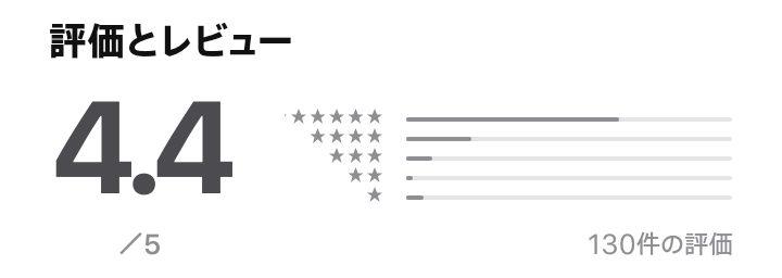 iPhoneアプリの評価